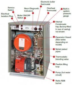 composants à vérifier lors entretien chaudière