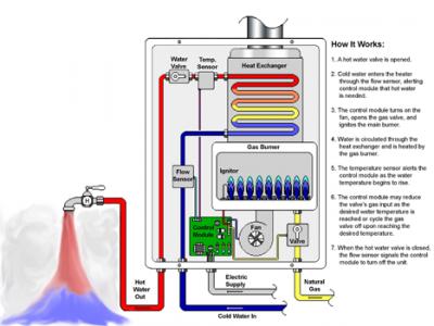 diagramme de fonctionnement du chauffe eau