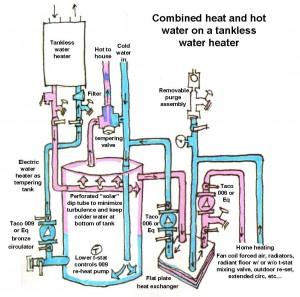 schéma raccordement eau chaude et froide au chauffe eau