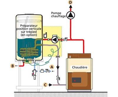 schéma pompe chaudière